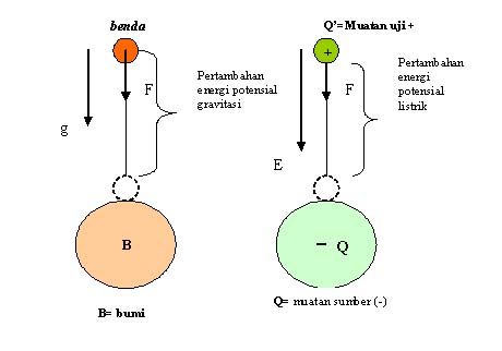 Energi Potensial Dan Potensial Listrik Fisika Tienka