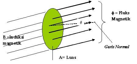 Fluks magnetic didefinisikan sebagai hasil kali antara komponen